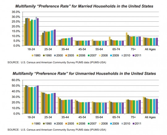 Multifamily preference rates