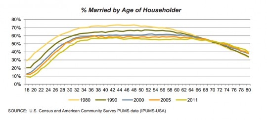 Marriage rates in the USA.