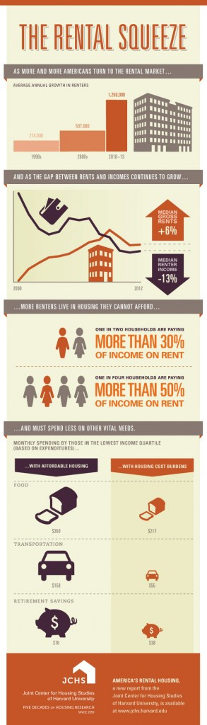 Infographic courtesy of the Joint Center for Housing Studies of Harvard University.