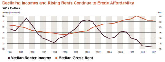 Declining incomes and rising rents continue to erode affordability