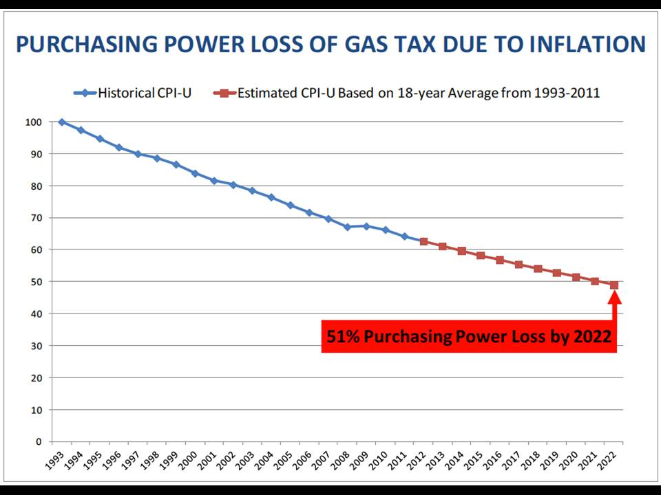 24 Purchasing power loss of gas tax